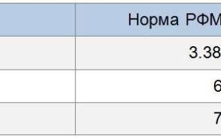 Анализ РФМК при беременности