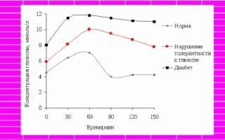 Сахарная кривая при беременности: норма